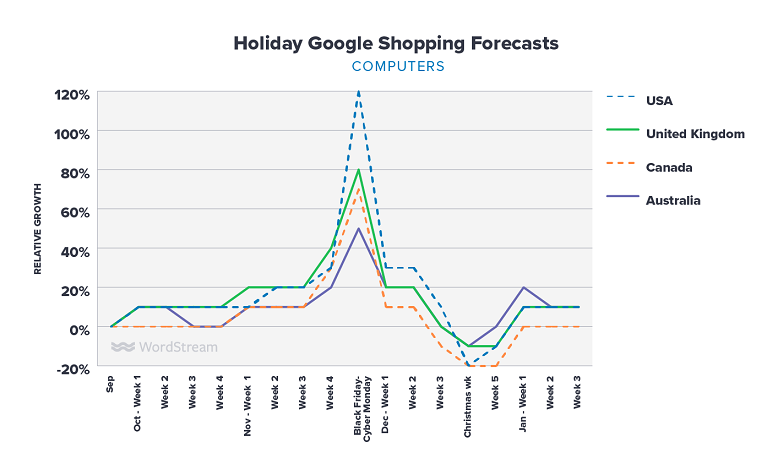 Google Shopping holiday forecasts for computers graph