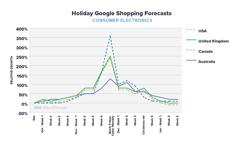 Google Shopping holiday forecasts for consumer electronics graph