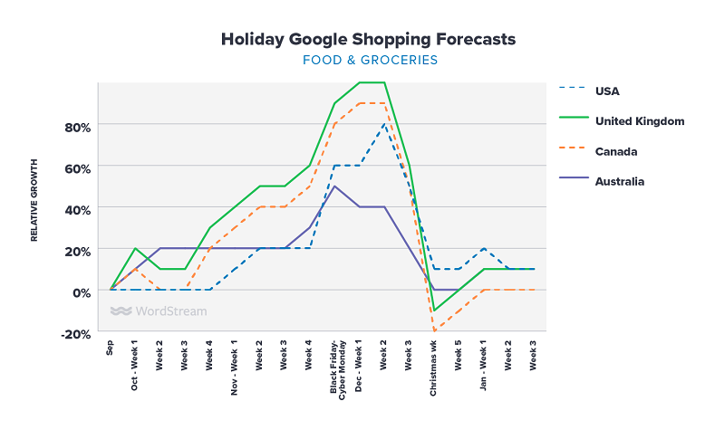 Google Shopping holiday forecasts food & groceries graph