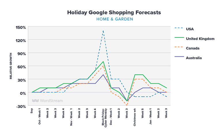 Google Shopping holiday forecasts home & garden graph
