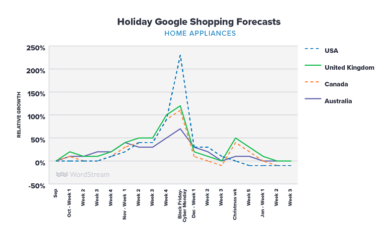 Google Shopping holiday forecasts home appliances