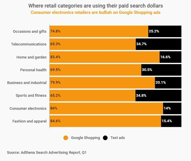 Google shopping reviews paid search spend graph