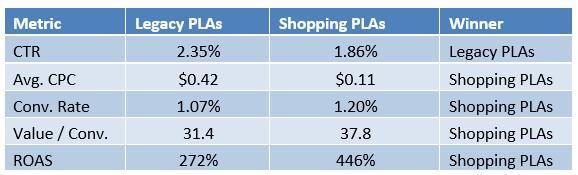 Google shopping reviews PLS comparison
