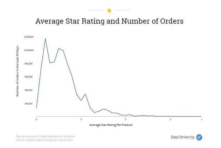 Google shopping reviews star rating graph