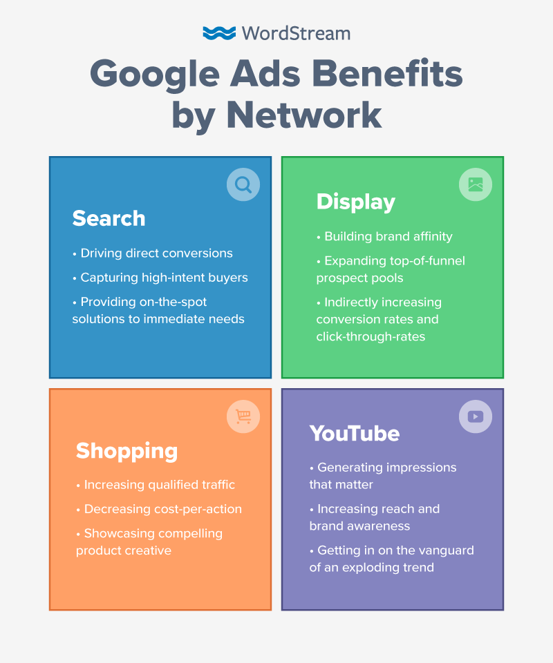 Google Ads Networks Table