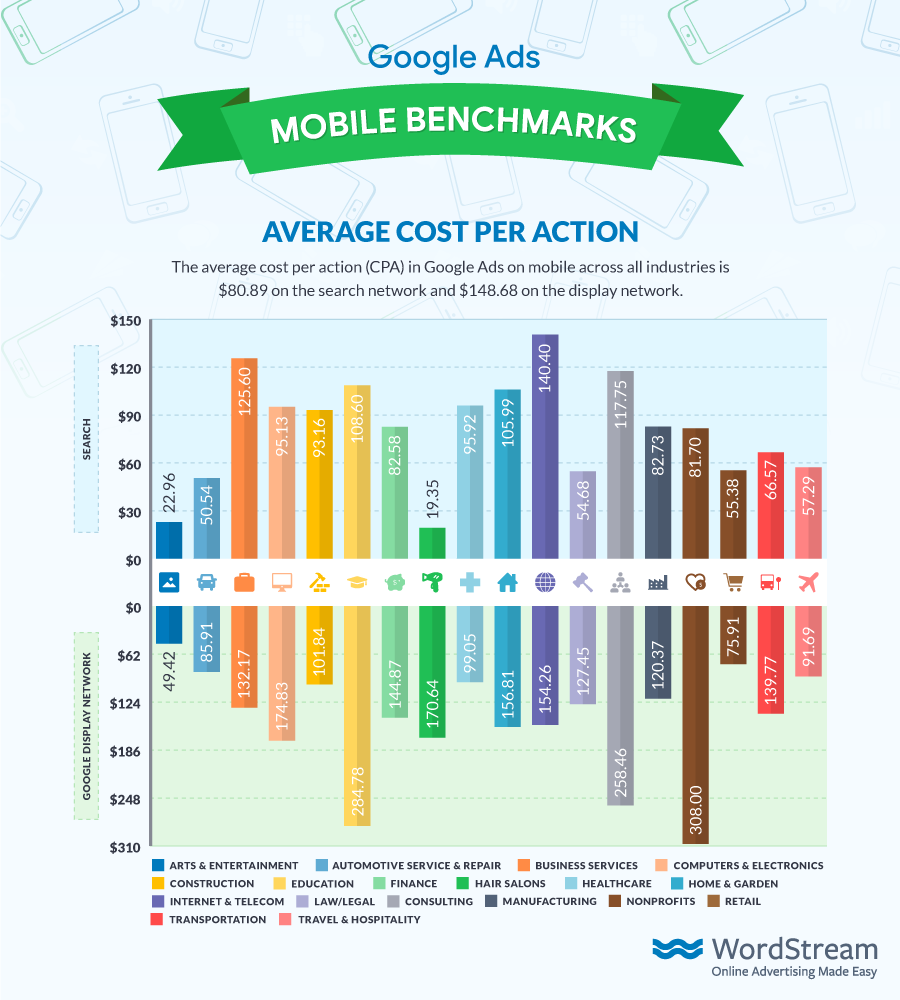 Google Ads Mobile Benchmarks Average CPA