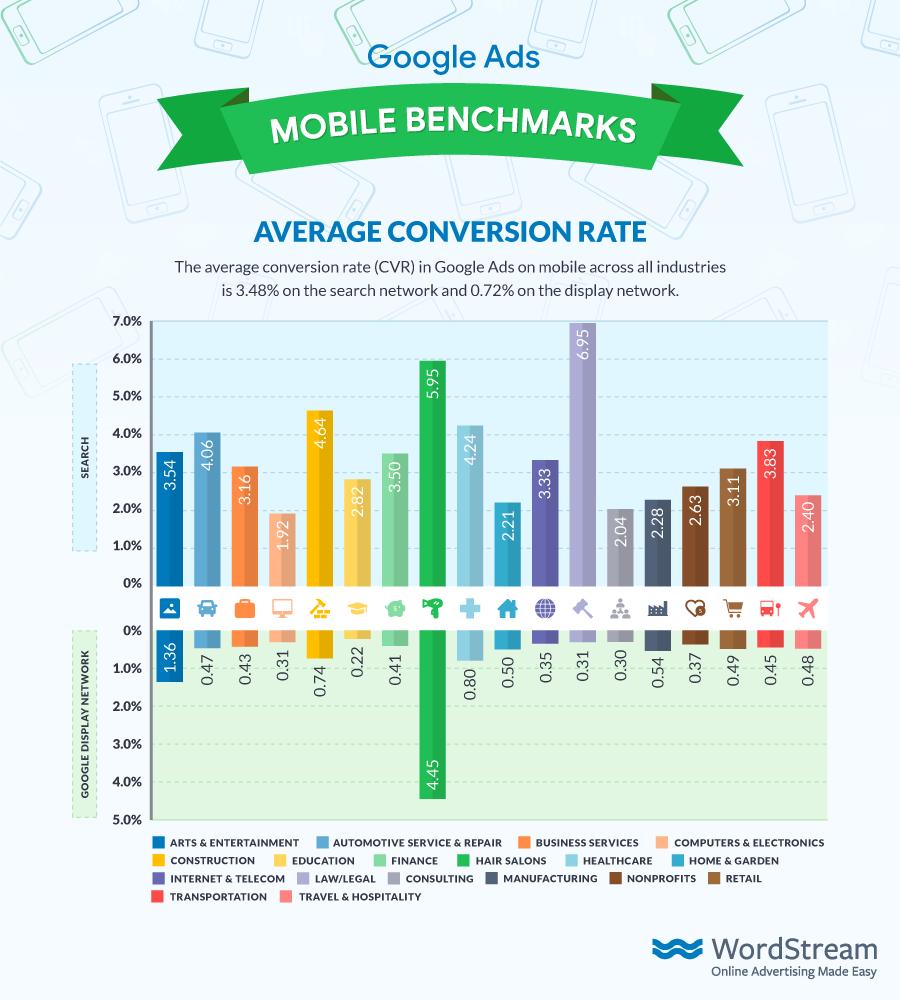 Google Ads Mobile Benchmarks Average CVR