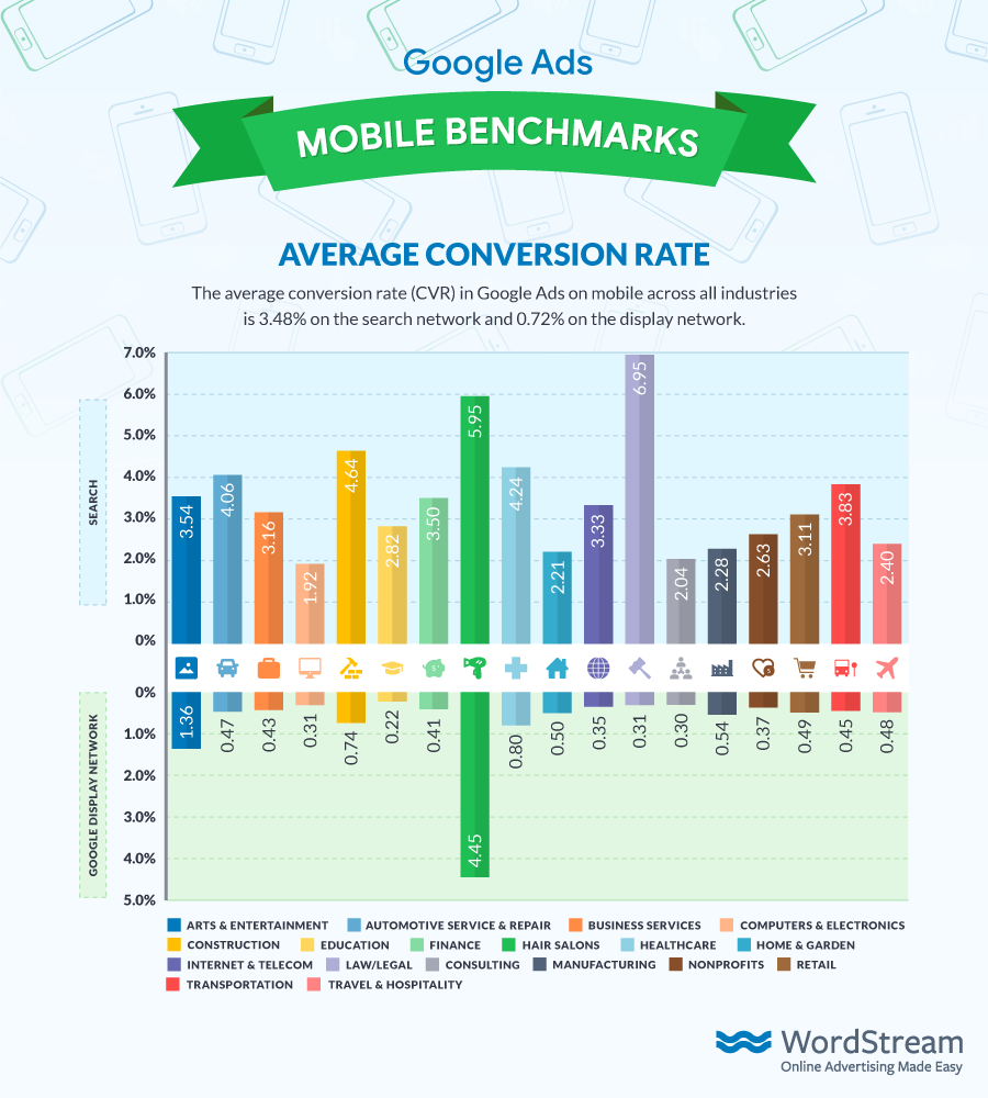 Google Ads Mobile Benchmarks Average CVR