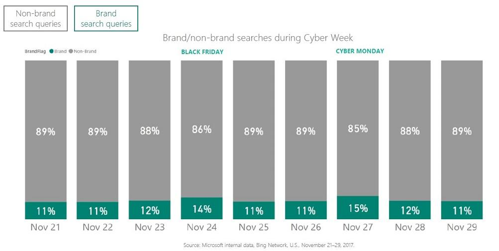 holiday shopping statistics 2018 brand searches