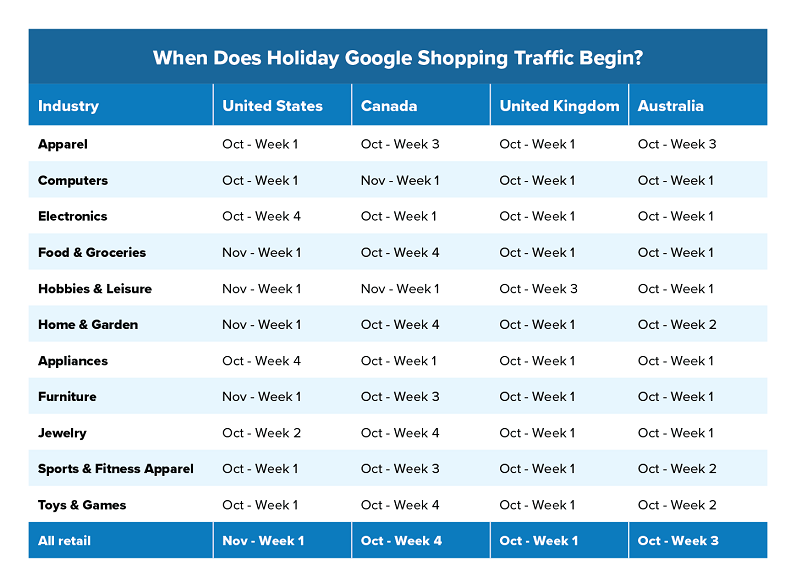 """When does holiday shopping traffic increase?"" table"