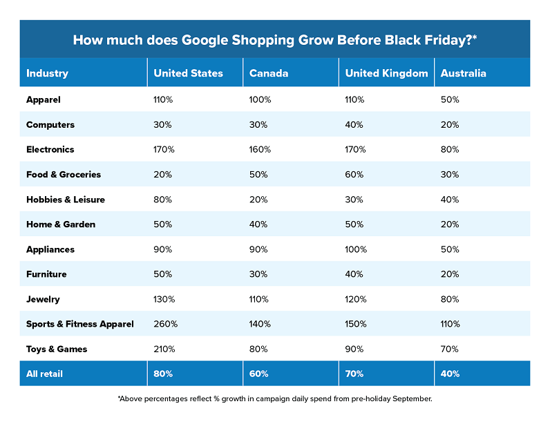 """How will my Google Shopping traffic grow?"" table"