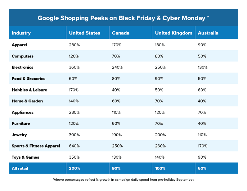 """How big are Black Friday & Cyber Monday?"" table"