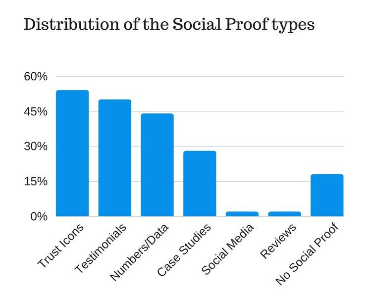 types of social proof on homepages