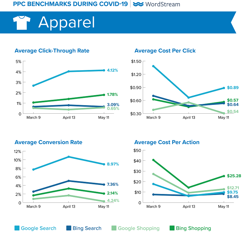 how much does google ads cost covid 19 apparel