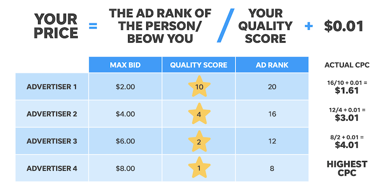 how much does google ads cost quality score