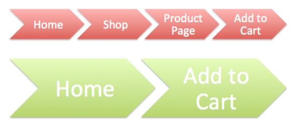 como criar um processo fácil para sites de comércio eletrônico