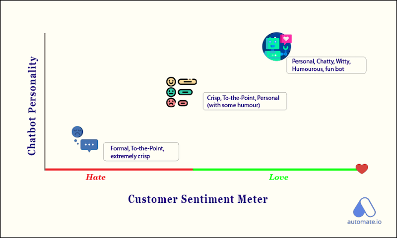 how to converse with chatbots sentiment meter