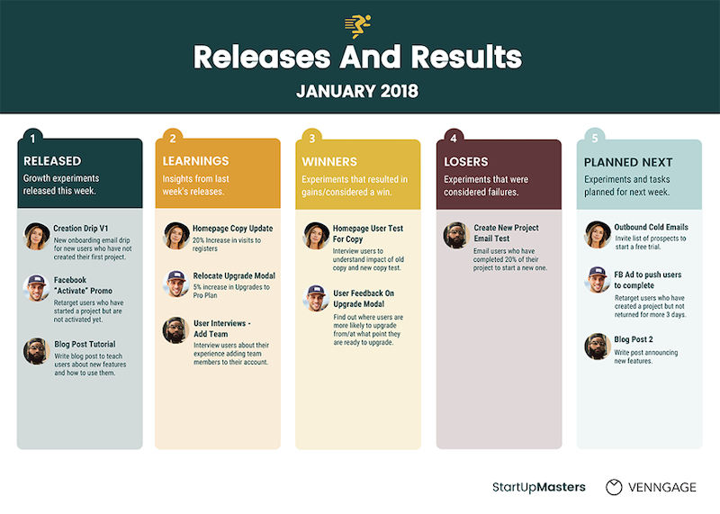 how to create a growth strategy that works release and results