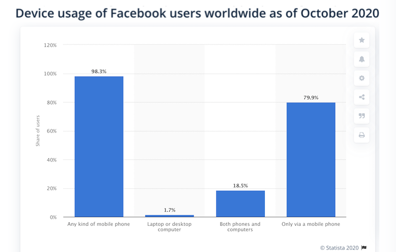how to focus on customers in 2021 facebook stats