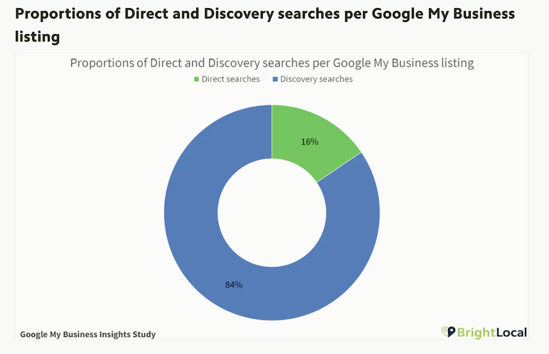 how to rank higher on google maps direct vs discovery searches