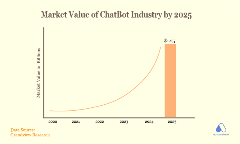 how to use chatbots for lead generation market value