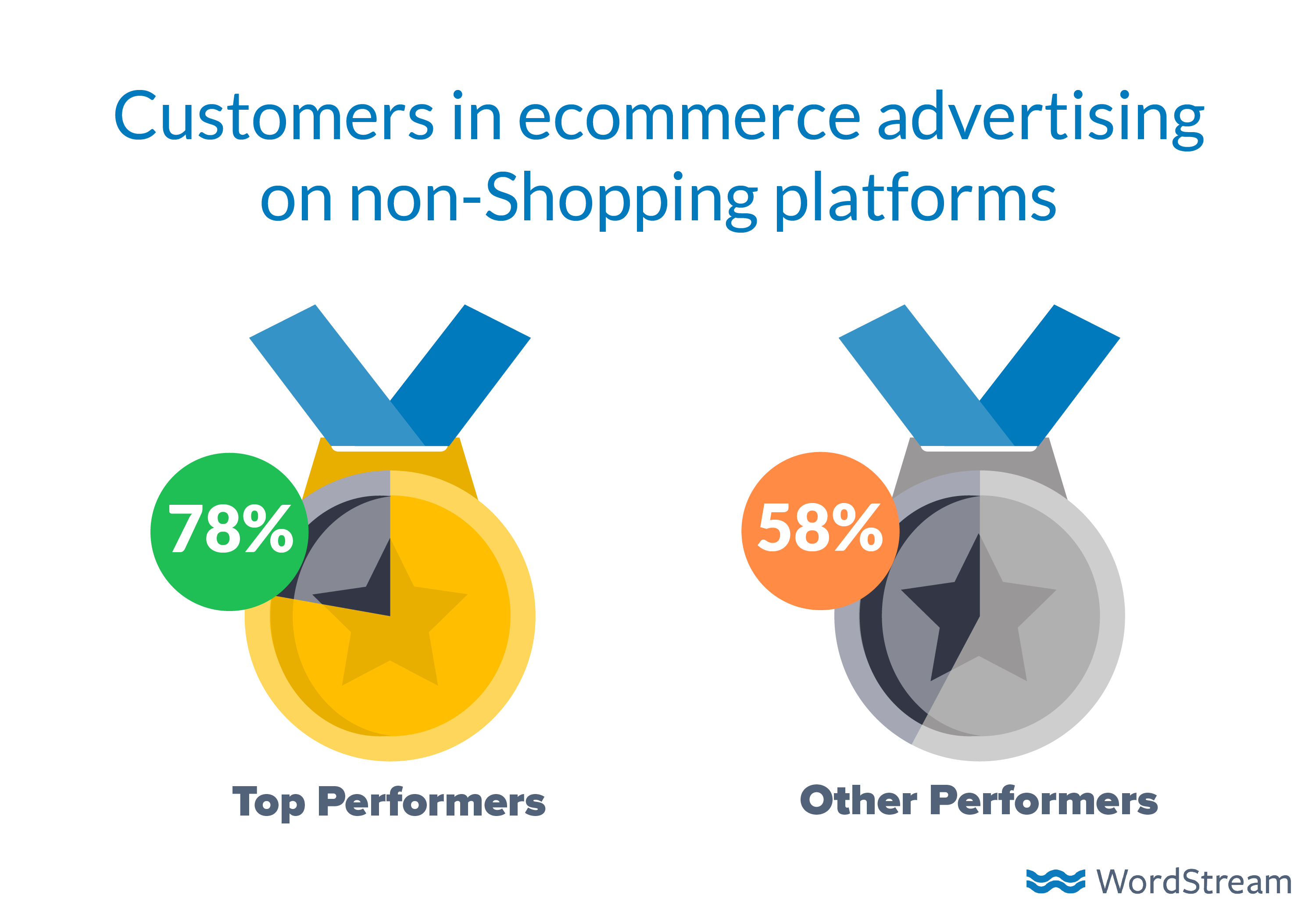 how-to-advertise-online-ecommerce-non-shopping-platforms