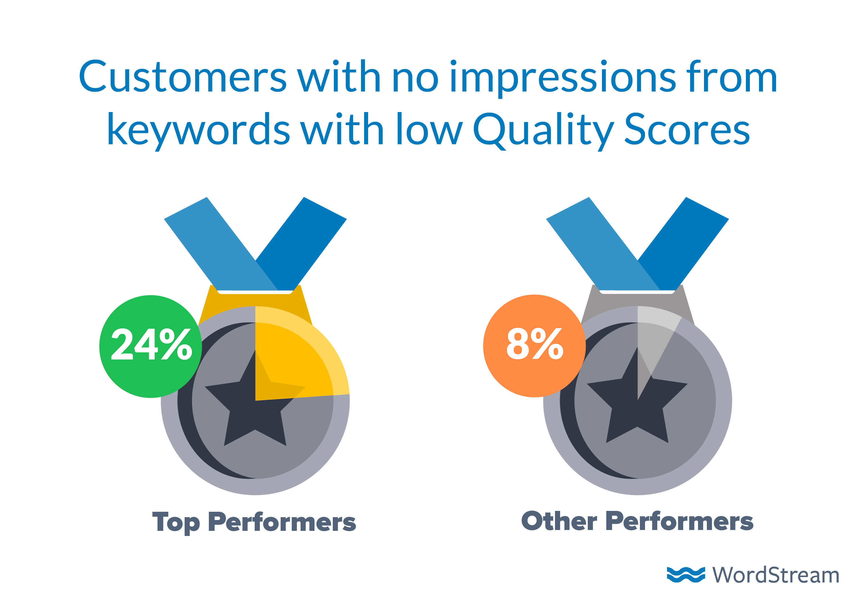 how-to-advertise-online-low-qs-keywords-impressions