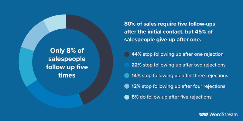 how-to-follow-up-with-sales-leads-stats