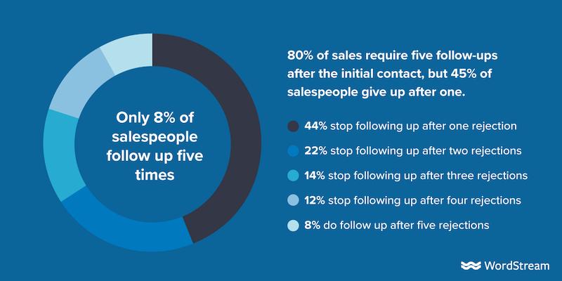 hogyan kell nyomon követni az értékesítési lead-statisztikákat