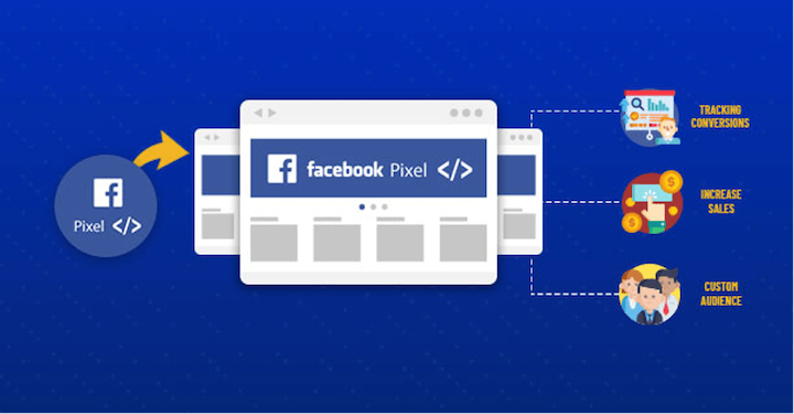 facebook pixel diagram to understand how ios14 is impacting facebook conversion campaigns