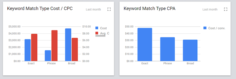 how-to-win-with-broad-match-dashboard