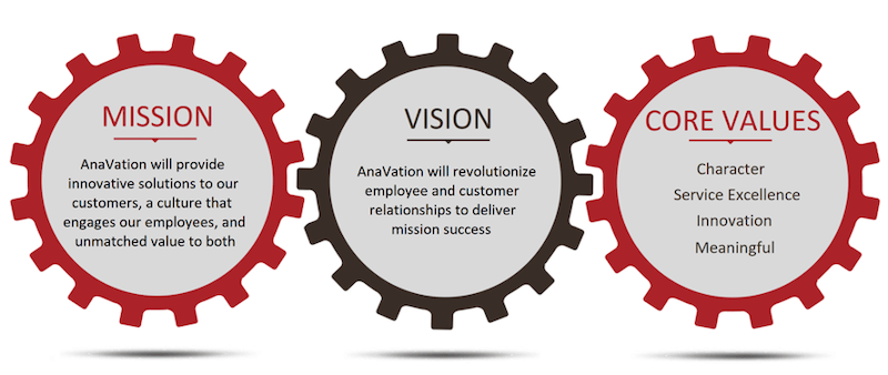 anavation's core values, vision, and mission statement