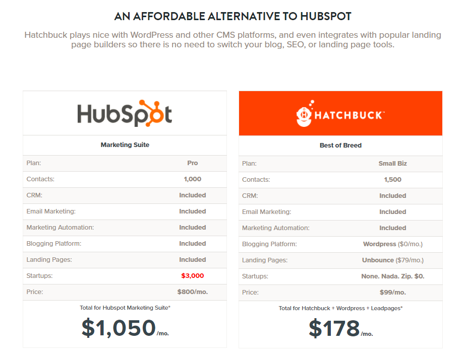 hatchbuck perfect landing page