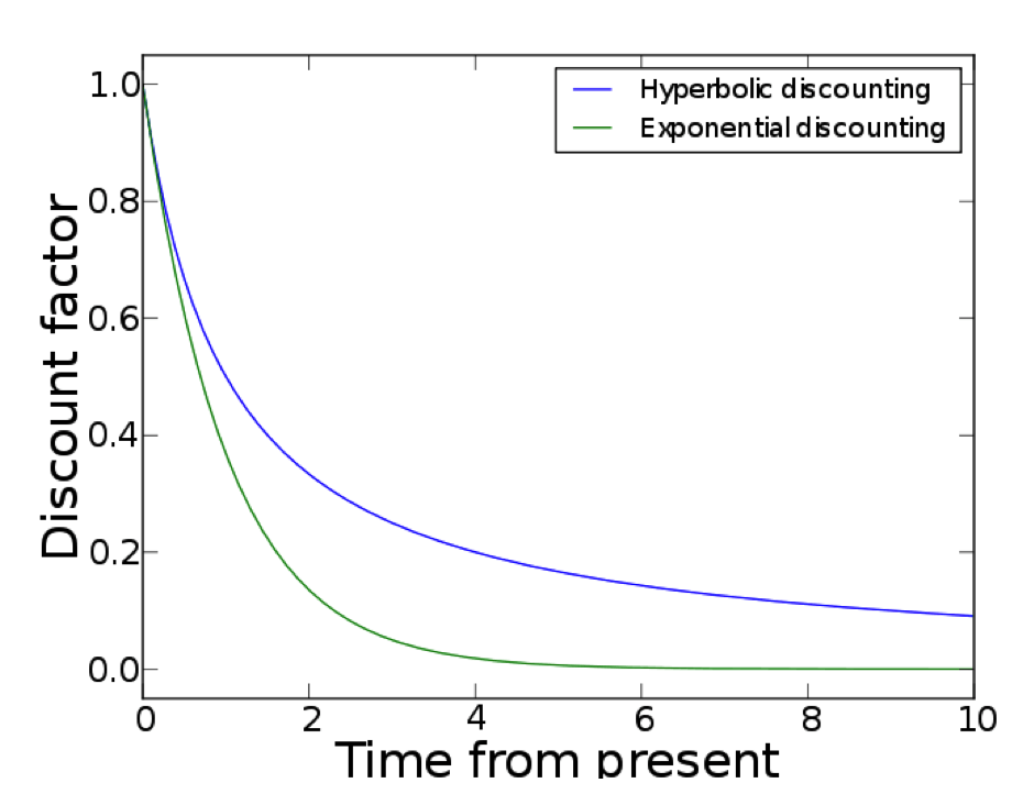hyperbolic-discounting-discount-factor-graph