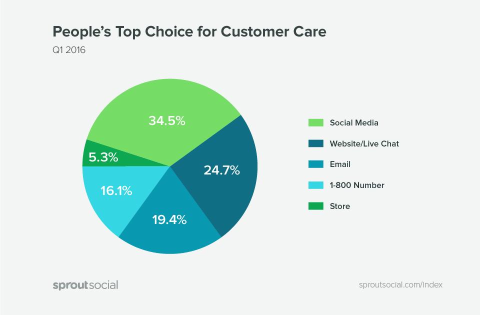 social listening stats