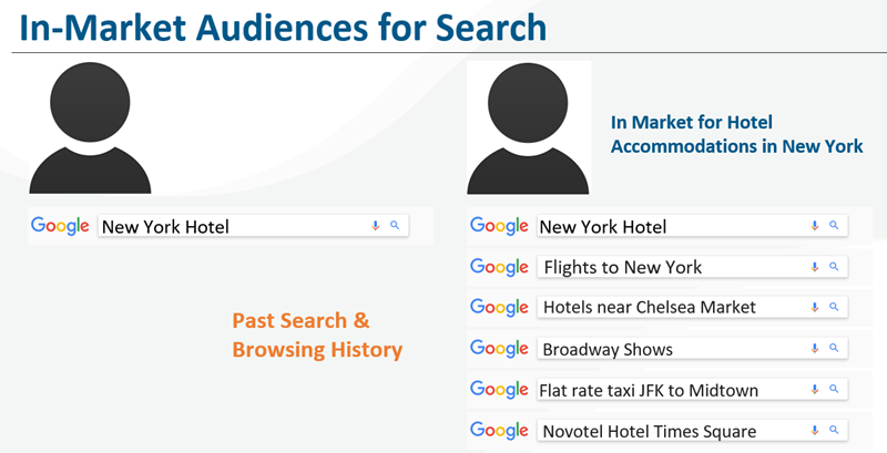 in market audiences for search ads