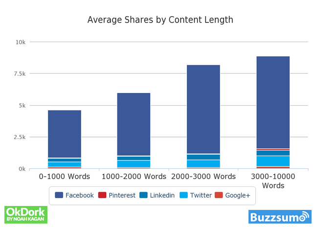 inbound-marketing-examples-word-count