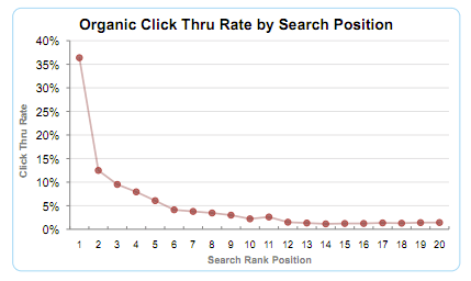 inbound-marketing-examples-organic-click-through-rates