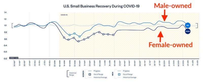inclusion and diversity in marketing—data showing female-owned businesses slower to recover from COVID than male-owned businesses