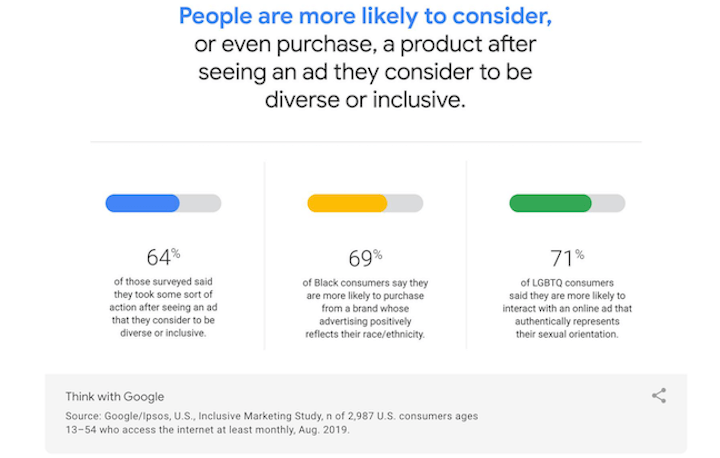 inclusion and diversity in marketing—google data showing diversity is preferred by consumers