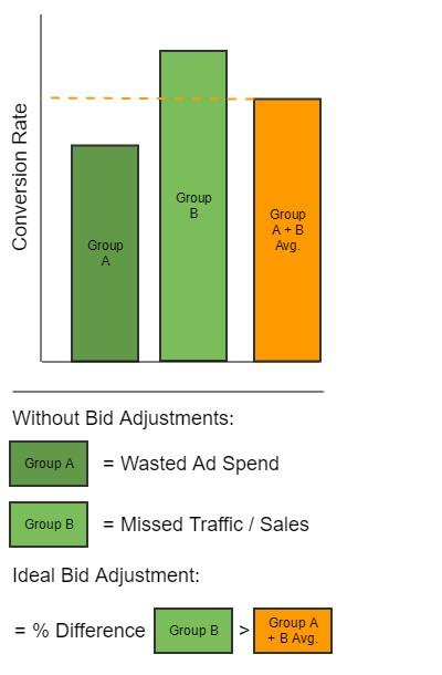 increase ppc profits by adjusting bids chart