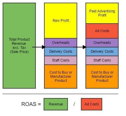 how to increase ppc profits table