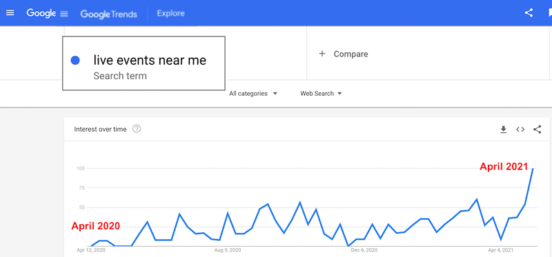 inspiring post-covid marketing ideas live event searches increasing