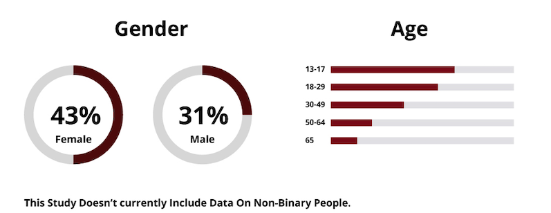 instagram demographics gender age