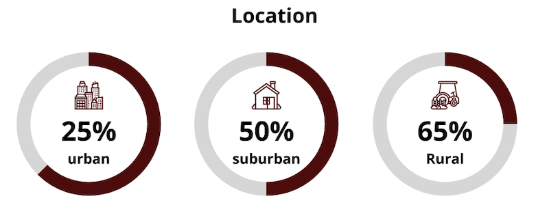 instagram demographics location