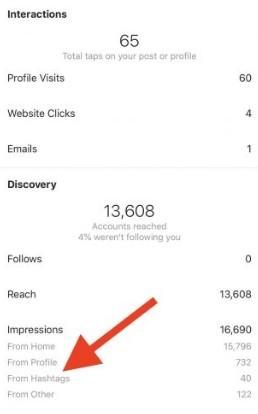 Instagram hashtags in Instagram Insights