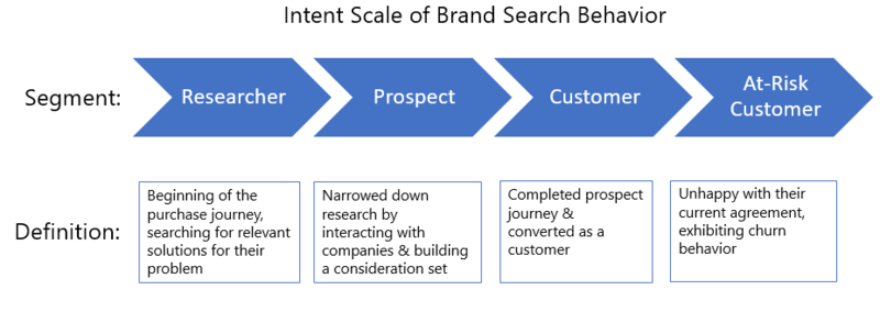 intent scale brand search behavior