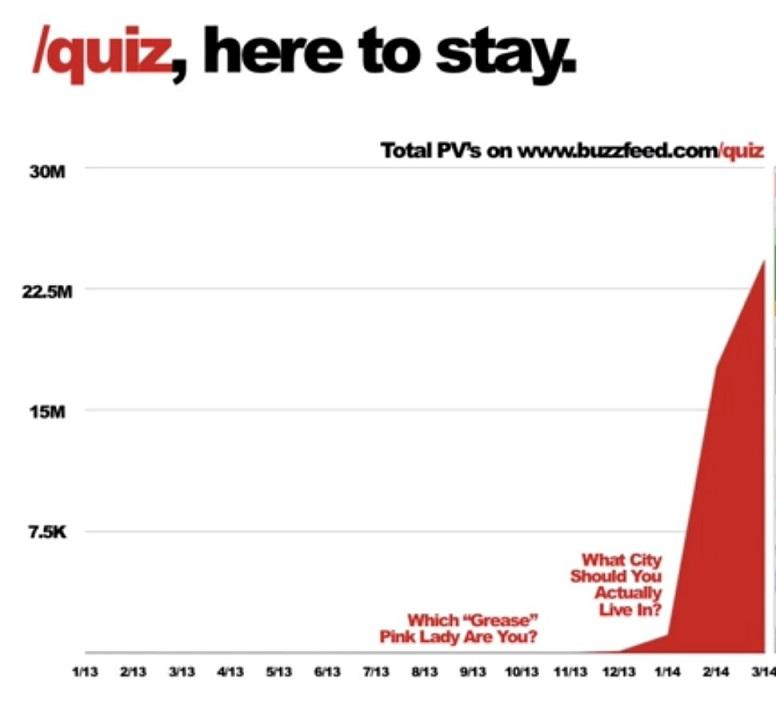 Buzzfeed quiz graph