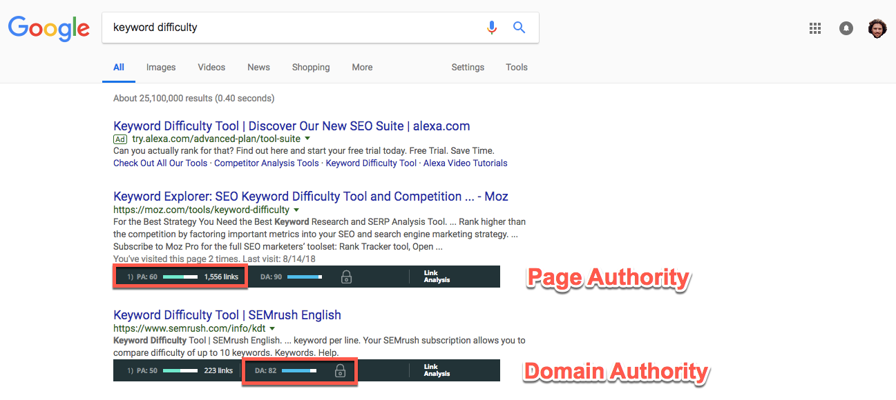Keyword Difficulty Page Authority