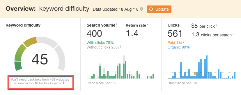 keyword  search volume  cpc  paid difficulty  search